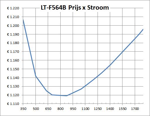 LT-F564B Prijs x Stroom.png