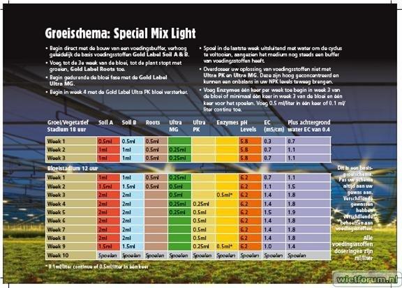 Gold Label Special Mix light - licht bemeste potgrond / aard