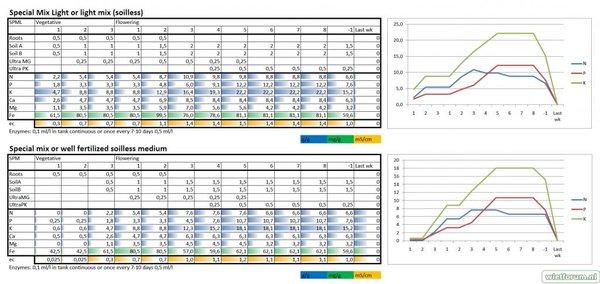 GoldLabel Nutrients feeding chart
