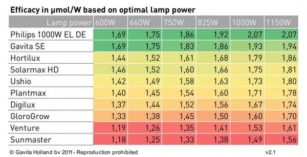 Output comparison 1000DE