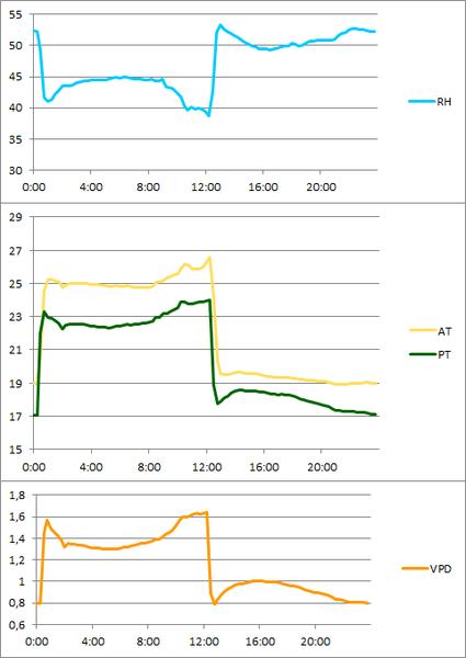 Gemiddelde Temp en VPD grafieken