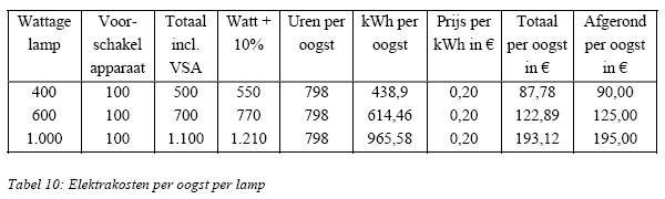 kosten lamp
