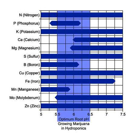 ph-chart-hydro.jpg