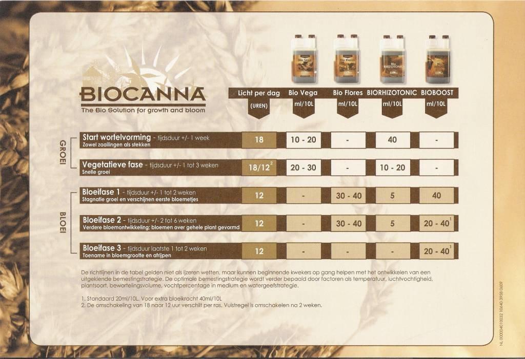 biocanna-bio-starter-kit-voeding-set (1).jpg