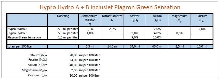 large.323735298_Voedingschema-HydroA-B-greensensation.JPG.ec7d610095b42dfd8a22f9e2a028cfe0.JPG
