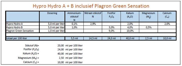 Voedingschema - Hydro A-B - green sensation.JPG